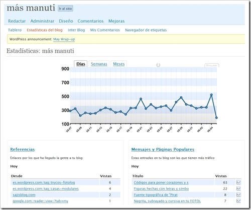 mas manuti stats internas wordpress.com